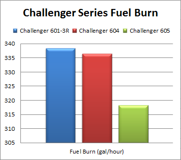 Challenger 604 Fuel Burn, Challenger 605 Fuel Burn, Challenger 601 Fuel Burn