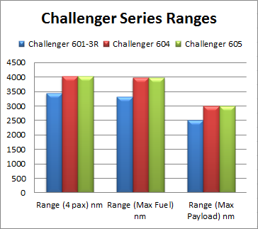 Range for Challenger 604, Challenger 605, and Challenger 601-3R