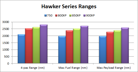 Hawker 900XP Range, Hawker 800XP Range, Hawker 850XP Range, Hawker 750 Range